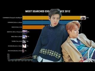EXO - Most Popular Ships Worldwide   2012 - 2021