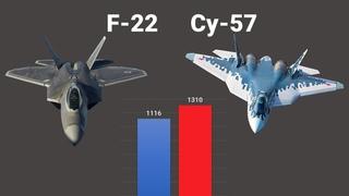 F-22 Raptor vs Су-57.  Сравнение истребителей пятого поколения.