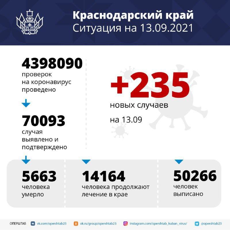 С начала пандемии более 70 тысяч жителей Кубани...
