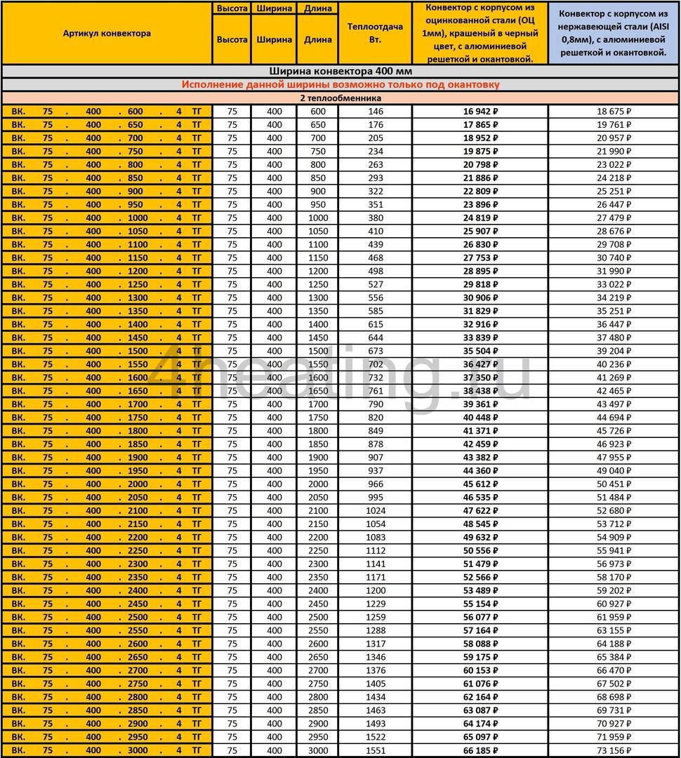 Прайс внутрипольных конвекторов Vitron ВК.75.400 c 2 теплообменниками