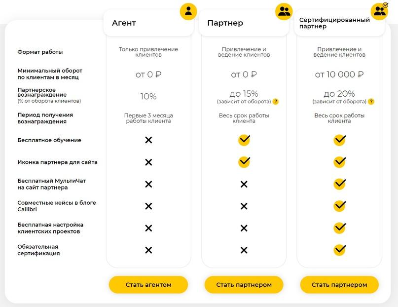 Контекстная реклама: партнерские программы, системы автоматизации рекламы